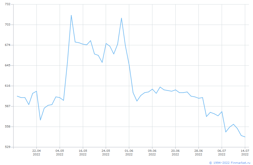 Акция Варьеганнефтегаз-1-ап Линия (цена)