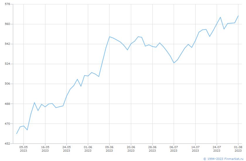 Индикатор ММВБ Индекс Инновации Линия (цена)