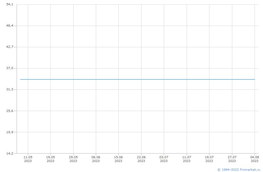 Акция Алроса АК-3-ао Линия (цена)