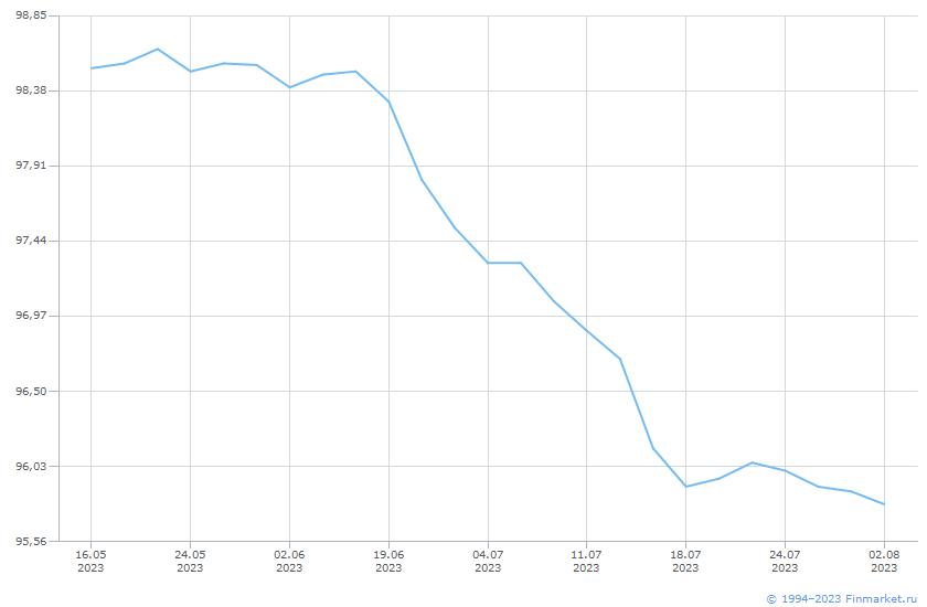Облигация ОФЗ-26207-ПД Линия (цена)