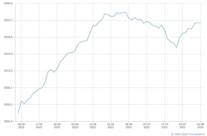 Индикатор ММВБ ИндПенсНакКонсерв Линия (цена)