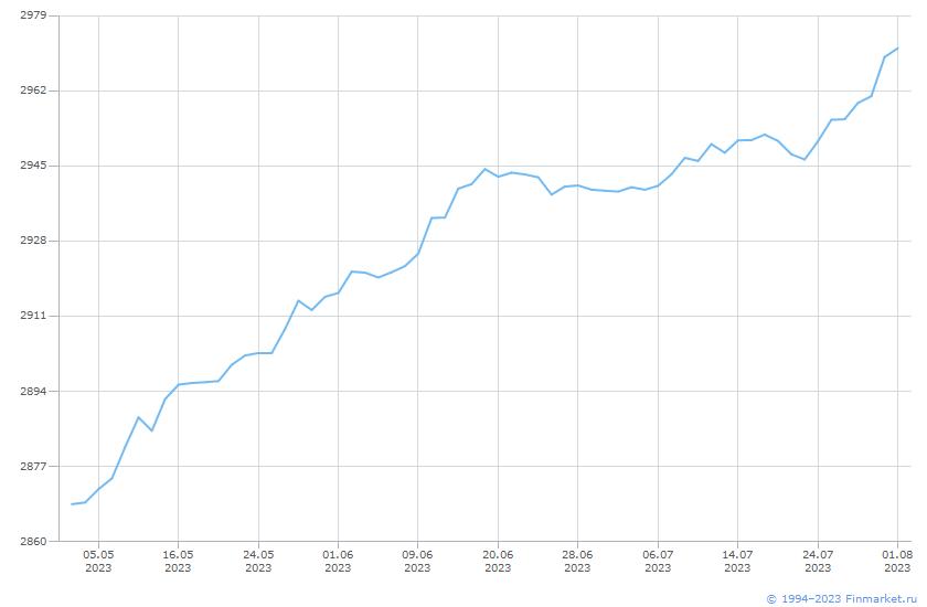 Индикатор ММВБ ИндПенсНакСбаланс Линия (цена)