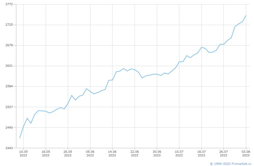 Индикатор ММВБ ИндПенсНакАгрессив Линия (цена)