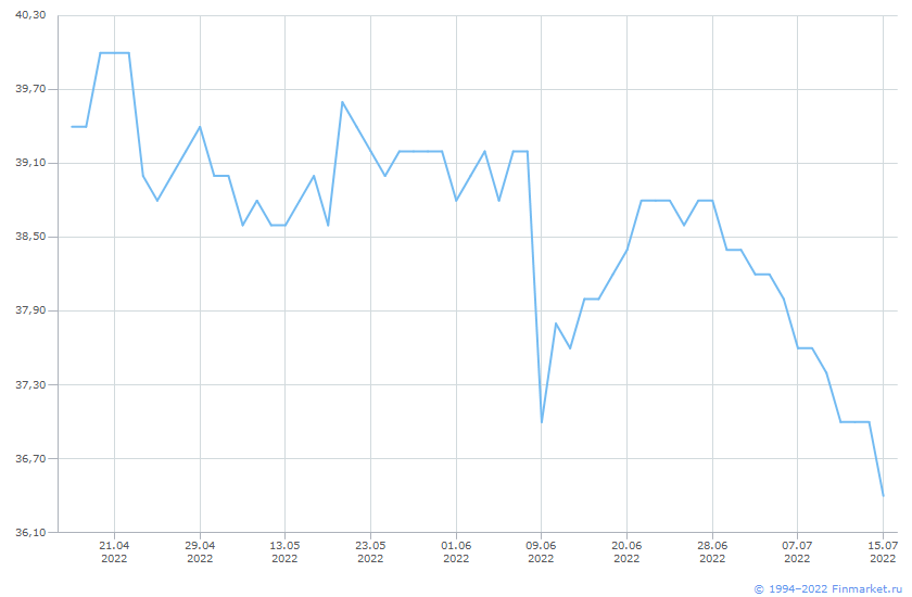 Акция Курганская ГК-1-ао Линия (цена)