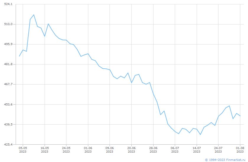 Индикатор РТС индекс ХимНефтехим Линия (цена)