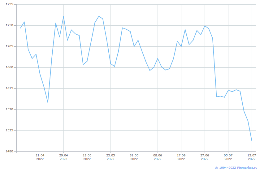Индикатор МБИндексАкцШирРынк Линия (цена)