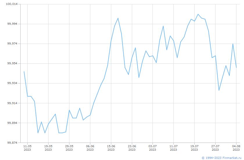 Облигация ОФЗ-26215-ПД Линия (цена)